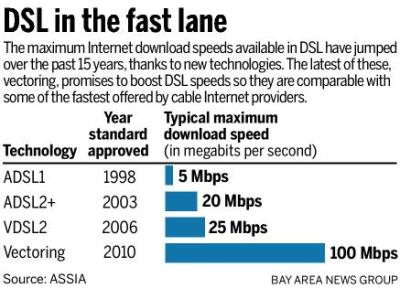 DSL speed upgrades have been spotty and more modest.