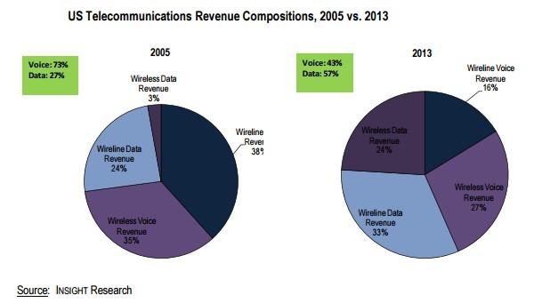 telecom revenue