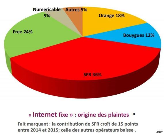 39% of all complaints about telecom companies in France are directed against Altice-owned SFR-Numericable.