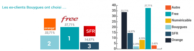 Any provider except Altice-owned SFR-Numericable. When dissatisfied customers dump their current mobile provider, the last choices on their list are SFR and Numericable.