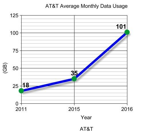 average usage