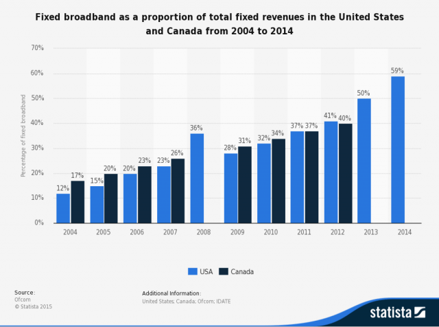 Fixed (wired) broadband is now the most important revenue component of the TV-Internet-Phone package.