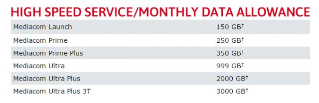 Mediacom caps its Internet service and penalizes customers with a $10 per 50GB overlimit fee.