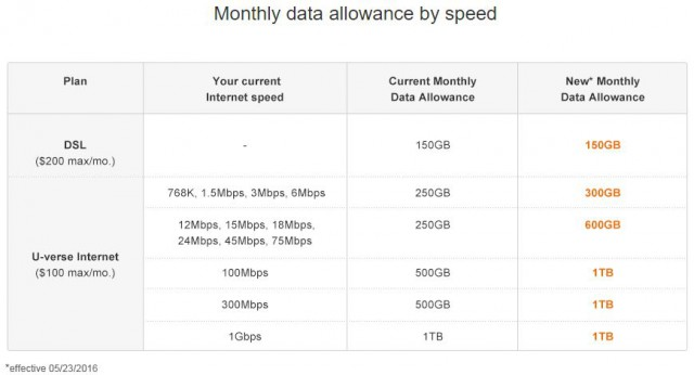 monthly data allowance