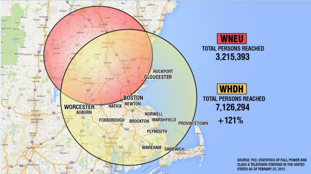 WNEU's coverage area only reaches 50% of the Boston television market.