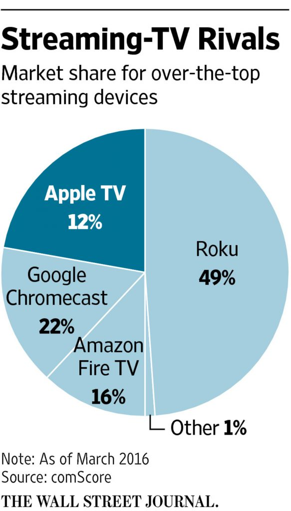 market share streaming