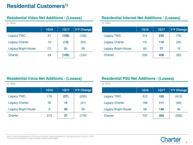 Charter Blames Departing Time Warner Cable Customers For