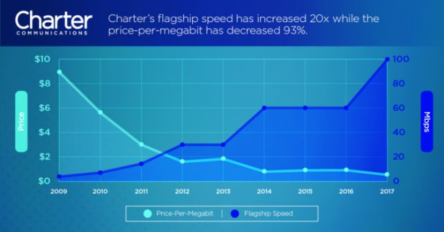 Charter Spectrum Hurrying Out 100 Mbps Speed Upgrades Before