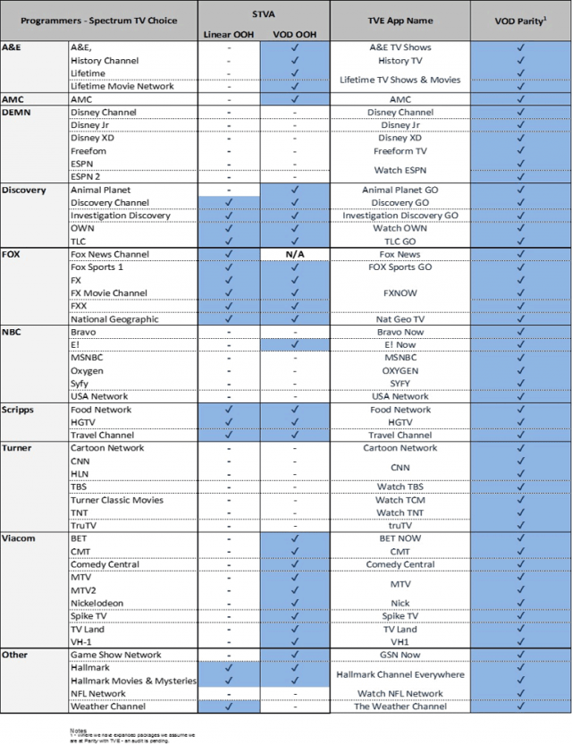 Striking image pertaining to spectrum channel lineup printable