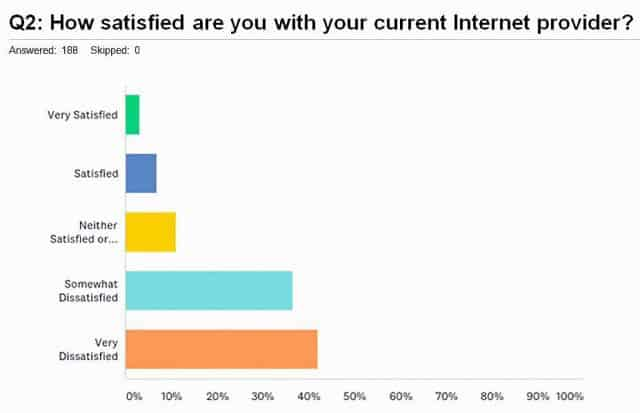 Bad results for Frontier DSL in Nevada. (Source: Elko Residential Broadband Survey)