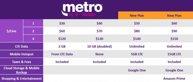 T-Mobile Rebrands MetroPCS