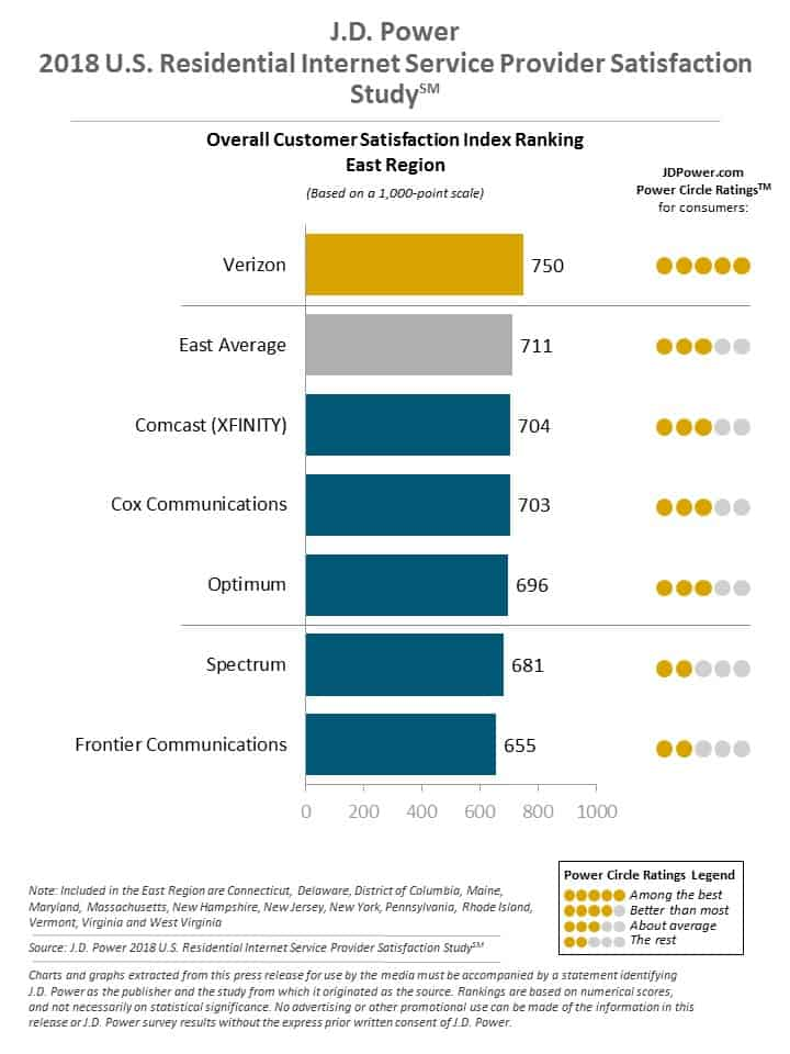 Stop The Cap J D Power Survey Rates Charter Spectrum And Frontier Among Worst In Satisfaction