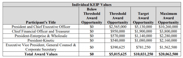 Details of Windstream's Key Employee Incentive Plan (KEIP)