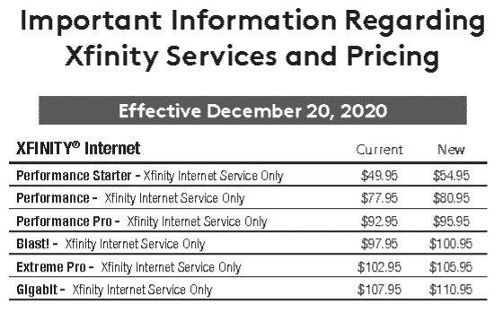 Comcast Raises Prices; Budget Plans See Biggest Price Spikes