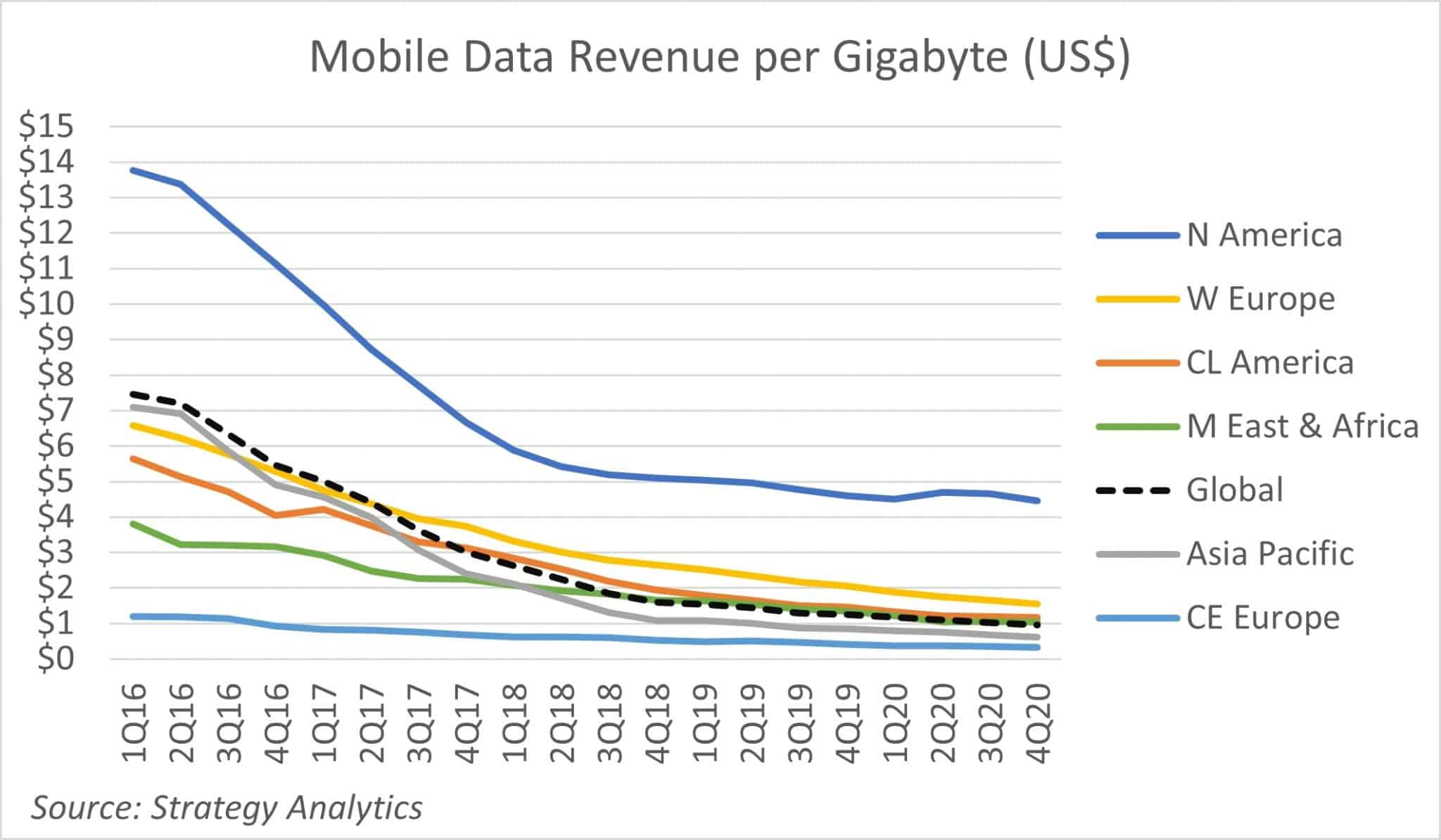 Mobile Data Costs Plummet 88% in Five Years, U.S. Consumers Pay 4x More Than Rest of the World