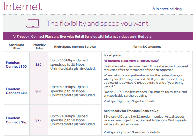 The Magic of Broadband Competition: Sparklight Without Competition vs. Sparklight With Competition